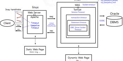 웹 서비스 동작구조와 소켓..