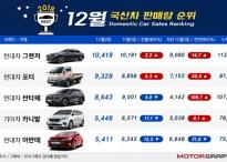 2018년 12월 국산차 판매량..치열한 내수 3위 경쟁