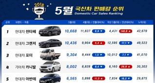 2018년 5월 국산차 판매량..싼타페·그랜저