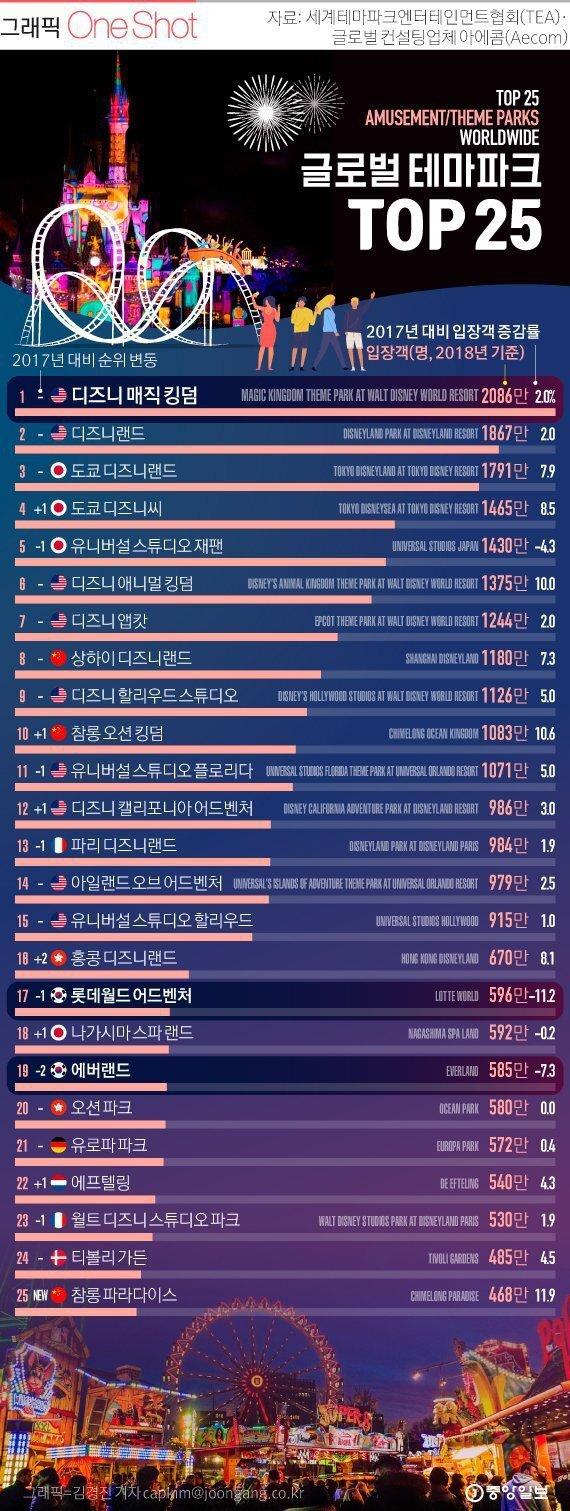 글로벌 테마파크 TOP 25.jpg