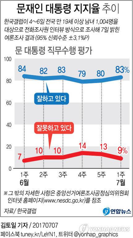 [그래픽] 文대통령 직무수행 '잘한다' 83%(갤럽)        (서울=연합뉴스) 김토일 기자 = 한국갤럽이 지난 4∼6일 전국 성인 1천4명을 상대로 한 여론조사(95% 신뢰 수준, 표본오차 ±3.1%포인트)에 따르면 문 대통령이 직무수행을 잘하고 있다고 평가한 비율은 83%로 1주 전보다 3%포인트 상승했다.       kmtoil@yna.co.kr      페이스북 tuney.kr/LeYN1 트위터 @yonhap_graphics