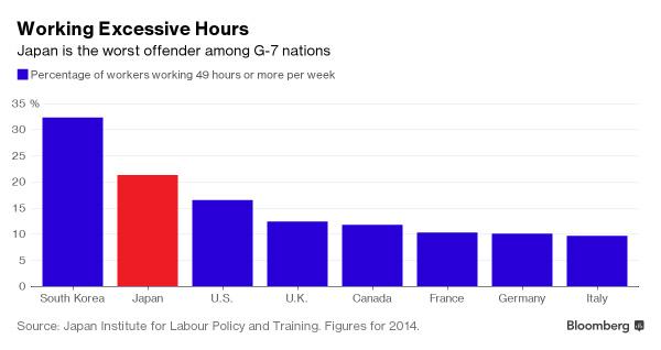 일주일에 49시간을 일하는 노동자의 비율. 한국은 주요 선진국 중 초과근무자의 비율이 가장 높다. 출처:블룸버그