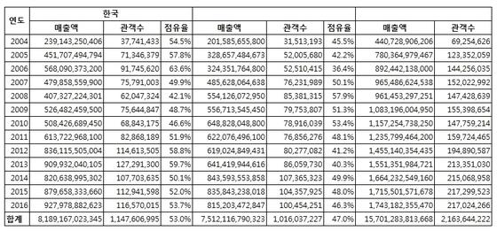 연도별 점유율(단위, 원, 명) © News1