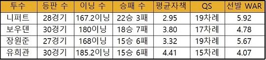 두산 판타스틱4의 2016시즌 기록(표=엠스플뉴스 김근한 기자)