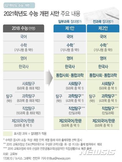 【서울=뉴시스】전진우 기자 = 10일 교육부가 발표한 '2021학년도 대학수학능력시험 개편 시안'에 따르면 지금의 중학교 3학년이 치르는 2021학년도 수능부터 절대평가가 4개 과목 또는 전 과목(7개)으로 확대된다.  618tue@newsis.com