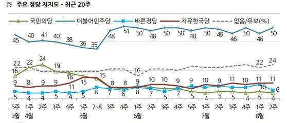 최근 20주간 정당 지지율 [자료 한국갤럽]