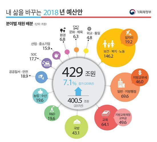 ▲2018년 예산안 규모. [자료 = 기획재정부]