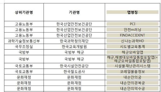 폐기완료된 공공앱 목록(행정안전부 제공)© News1