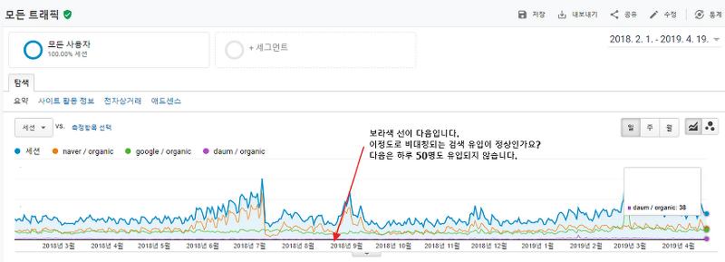 다음 검색 저품질 이후 1년 2개월, 현재 검색유입수 어떻게 되었을까요.