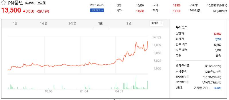 김동연 관련주 대장주 TOP8