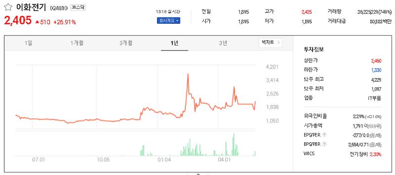 전력설비 관련주 테마주 대장주 TOP24