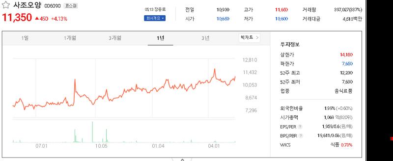 수산 관련주 테마주 대장주 TOP10
