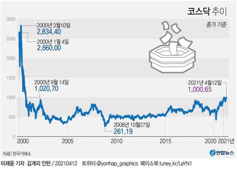 코스닥지수, 'IT 버블' 붕괴 후 20년만 1,000포인트 대 기록