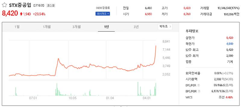 조선기자재 관련주 테마주 대장주 TOP25