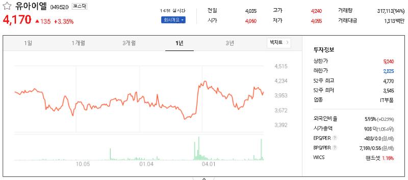유승민 관련주 대장주 TOP12