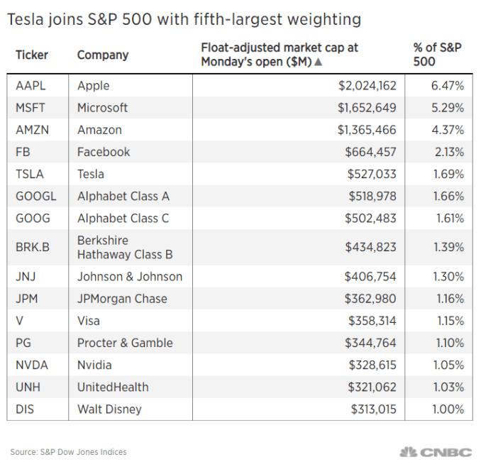 테슬라, S&P 500에 1.69% 가중치를 가진 5번째로 큰 기업이 되었습니다.