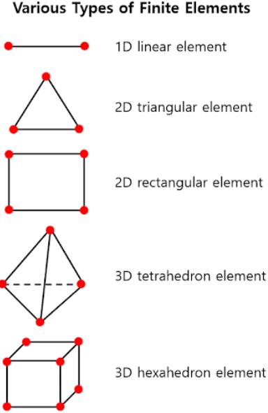 유한요소법 (Finite Element Method)
