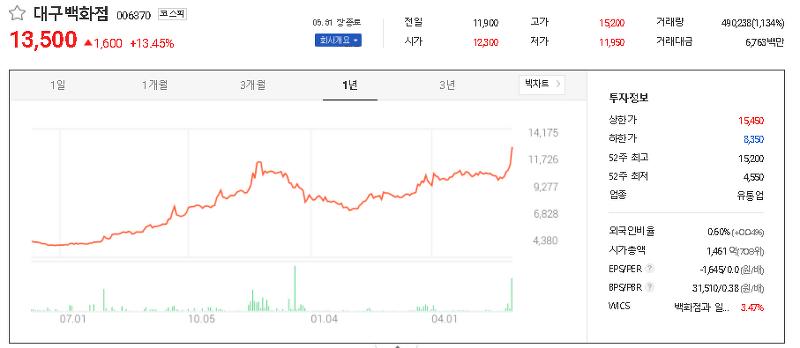 백화점 관련주 테마주 대장주 TOP6