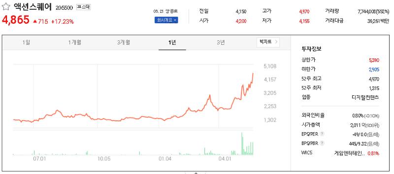 모바일게임(스마트폰) 관련주 테마주 대장주 TOP41