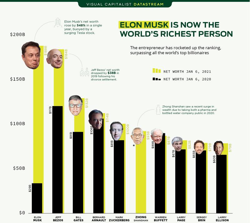 테슬라(티커 : TSLA) CEO 일론 머스크, 2021년 세계에서 가장 부유한 사람 - 1년간 테슬라 주가 변화, 테슬라 공매도 현황, 일론 머스크 테슬라 주식 보유수, 테슬라 총 주식 수량