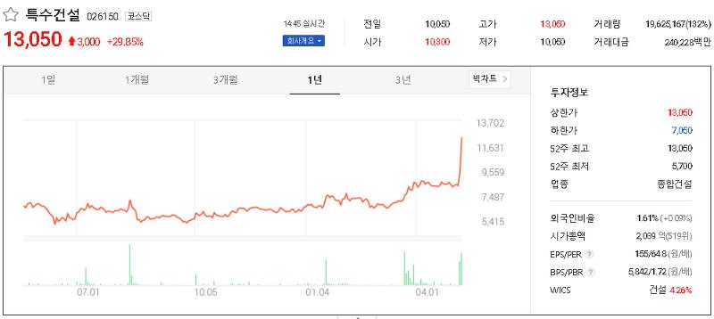 4대강 복원 관련주 테마주 대장주 TOP10