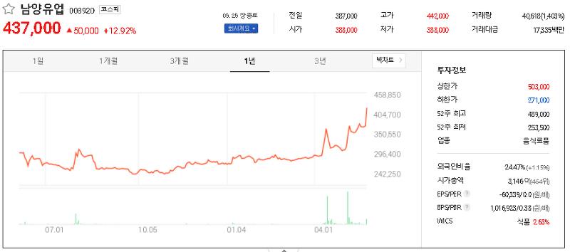 출산장려정책 관련주 테마주 대장주 TOP15