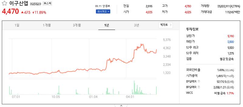 구리 관련주 대장주 TOP9