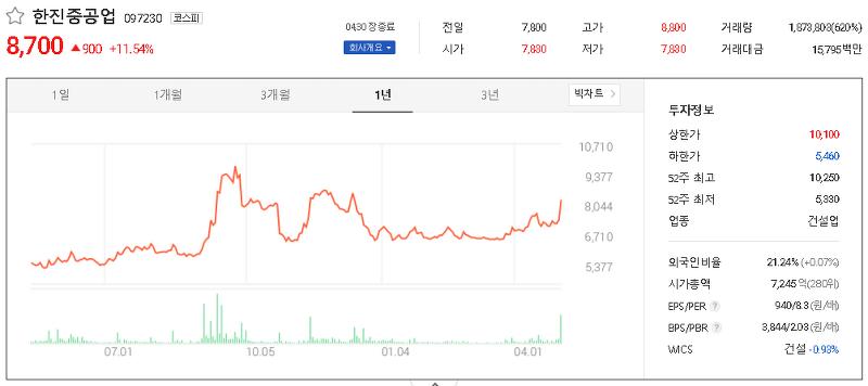조선 관련주 대장주 테마주 TOP5