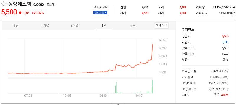 남-북-러 가스관사업 관련주 테마주 대장주 TOP15
