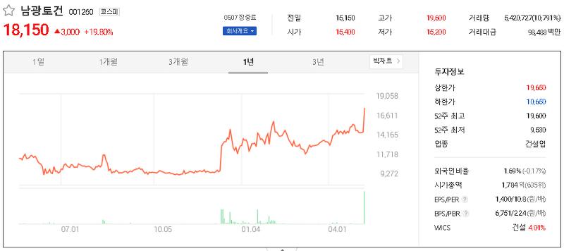 건설 중소형 관련주 테마주 대장주 TOP31