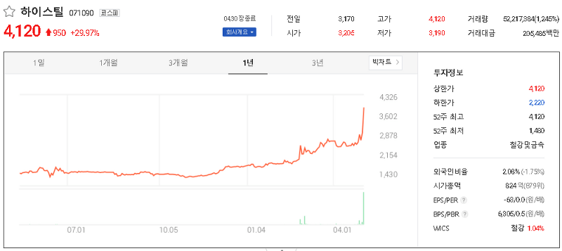 강관업체 관련주 테마주 대장주 TOP8