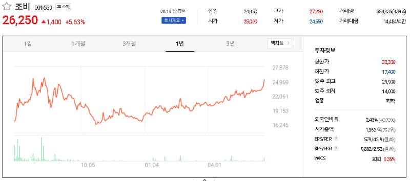 장마 관련주 대장주 TOP6