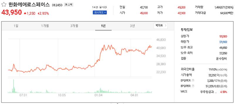 드론(Drone) 관련주 테마주 대장주 TOP20