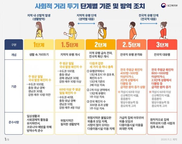 수도권, 사회적 거리두기 2단계 격상!