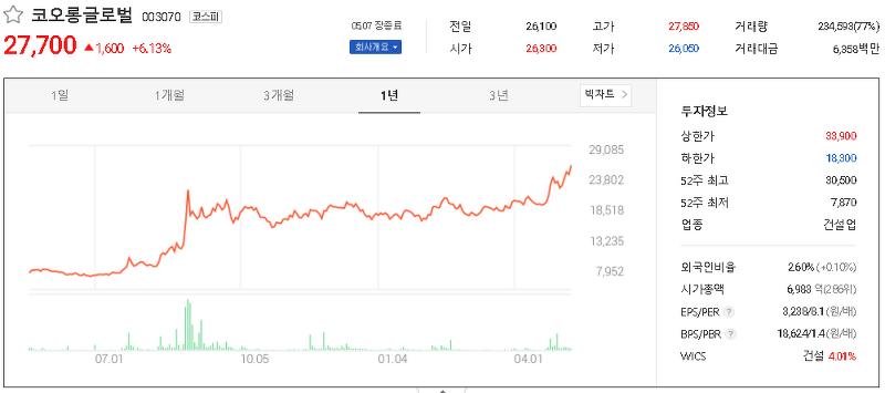 코로나19 음압병실/음압구급차 관련주 테마주 대장주 TOP8