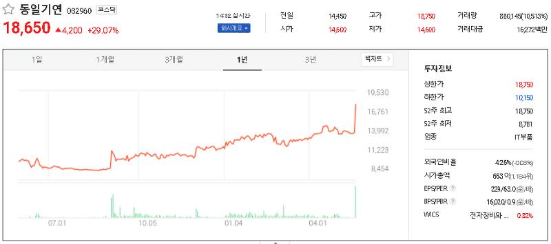 전자파 관련주 테마주 대장주 TOP11
