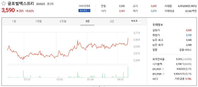 면세점 관련주 테마주 대장주 TOP7