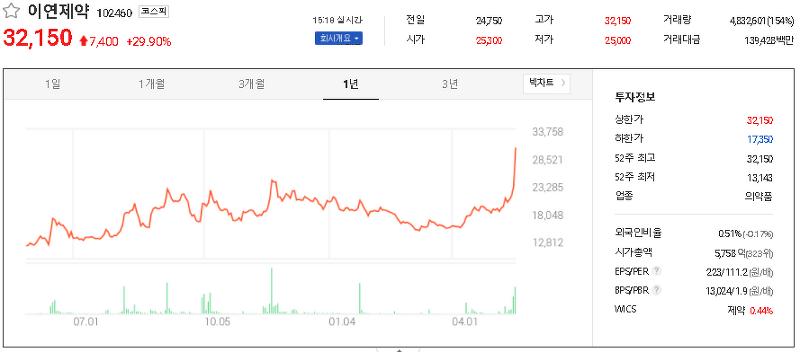 슈퍼박테리아 관련주 테마주 대장주 TOP10