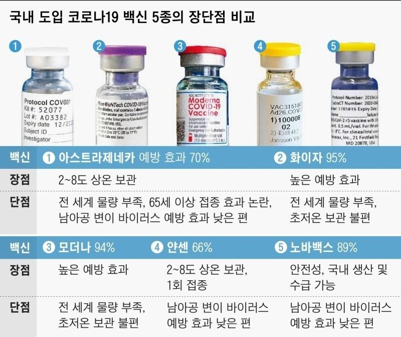 국내 도입 코로나19 백신 5종의 장단점 비교와 예방효과 의미