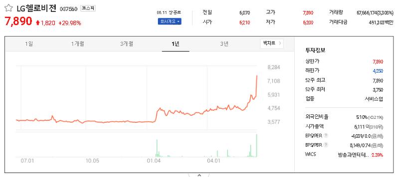 MVNO(가상이동통신망사업자) 관련주 대장주 TOP8