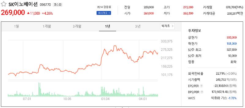 2차전지(생산) 관련주 테마주 대장주 TOP3