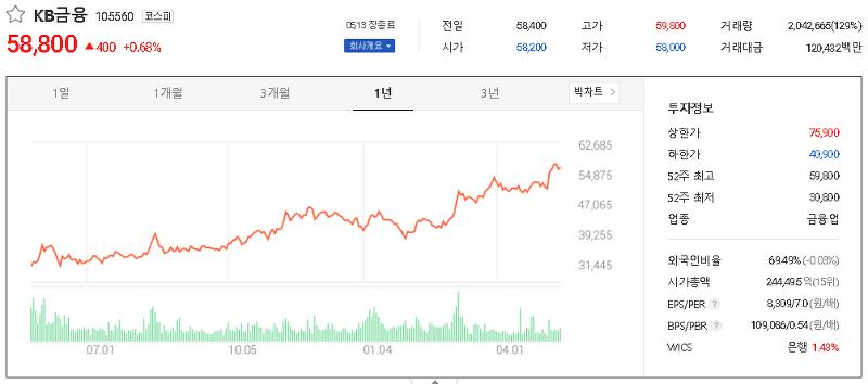 은행 관련주 테마주 대장주 TOP9