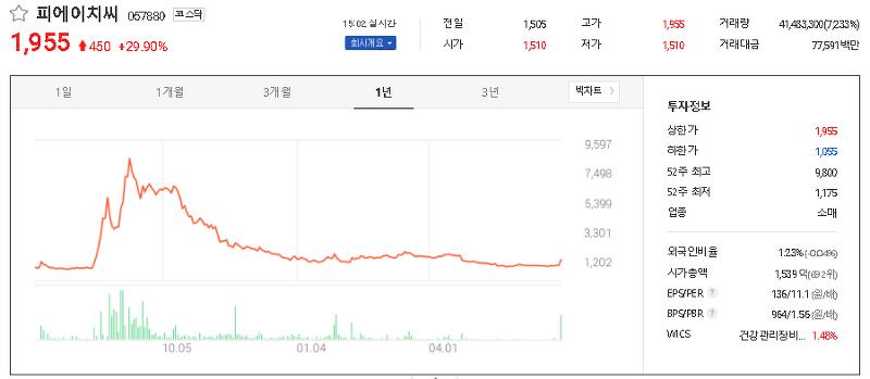 혈장치료제 관련주 대장주 TOP8