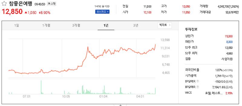 여행 관련주 테마주 대장주 TOP9