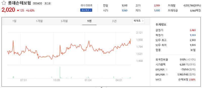 손해보험 관련주 테마주 대장주 TOP8