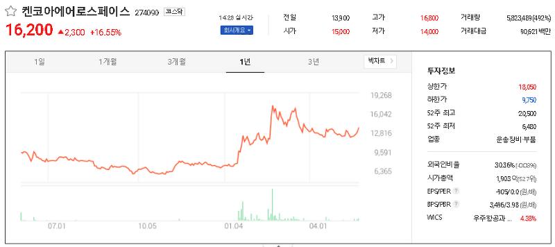 우주항공산업 관련주 테마주 대장주 TOP19
