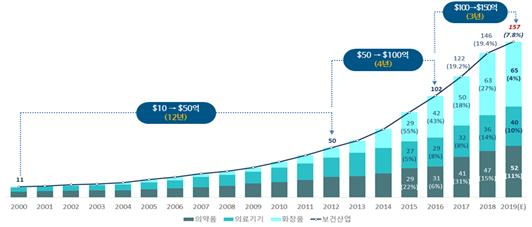 2015~20년 산업별 수출 현황