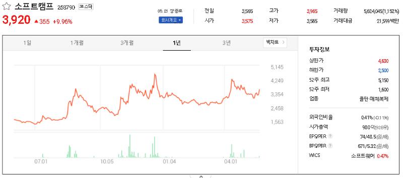 보안주(정보) 관련주 테마주 대장주 TOP36