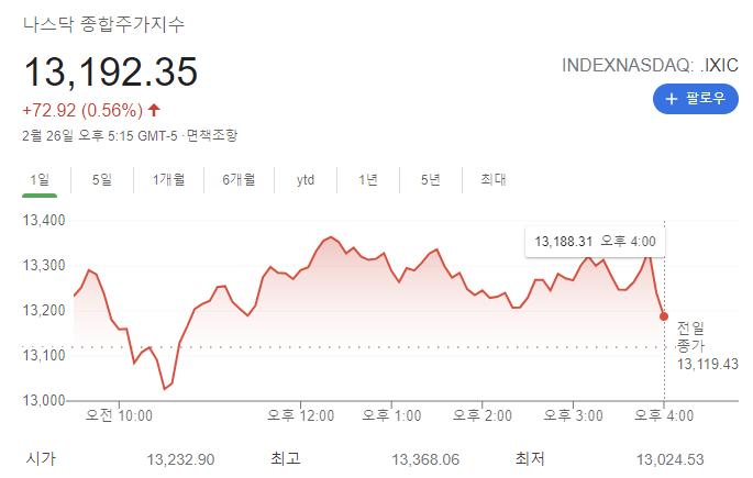 나스닥(NASDAQ) 이란? 나스닥에 상장된 한국기업