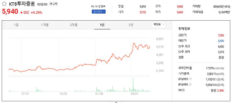 증권 관련주 테마주 대장주 TOP22
